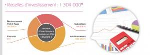 visuel-recettesinvestissement2014